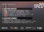 Definidos los últimos finalistas del Garmin Top 20 Virtual Reality!
